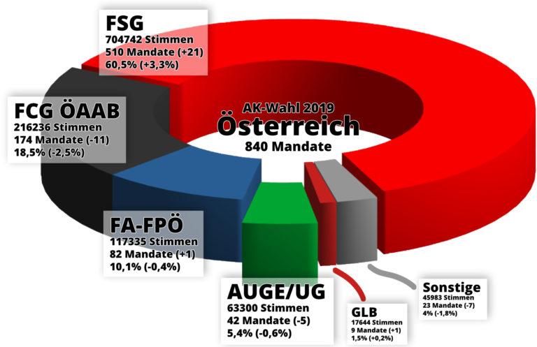 https://auge.or.at/wp-content/uploads/2019/04/AK-Wahlergebnis-%C3%96sterreich-Grafik-Mandate-768x497.jpg